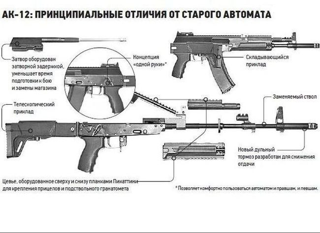 Автомата Калашникова АК-12