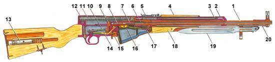 Устройства карабина СКС