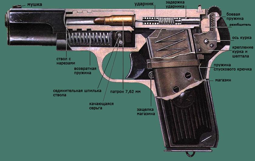 пистолета ТТ: tt001